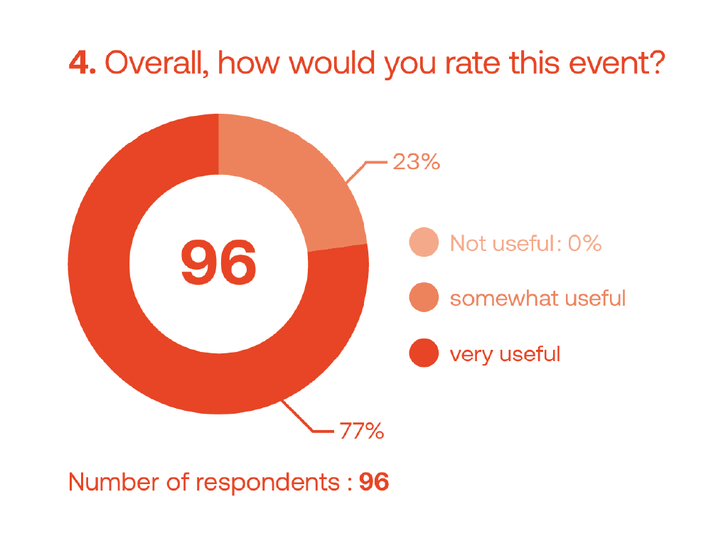 7.SOHP-Recommendations_Overall_rate