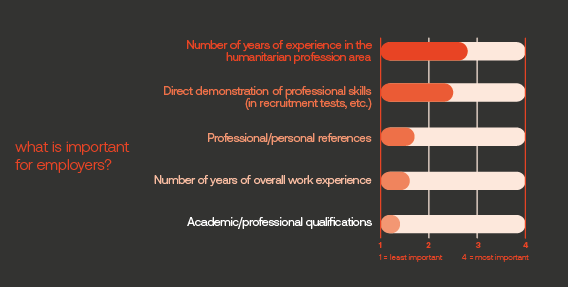 Figure When recruiting individuals in your professions, which is the most important for employers?