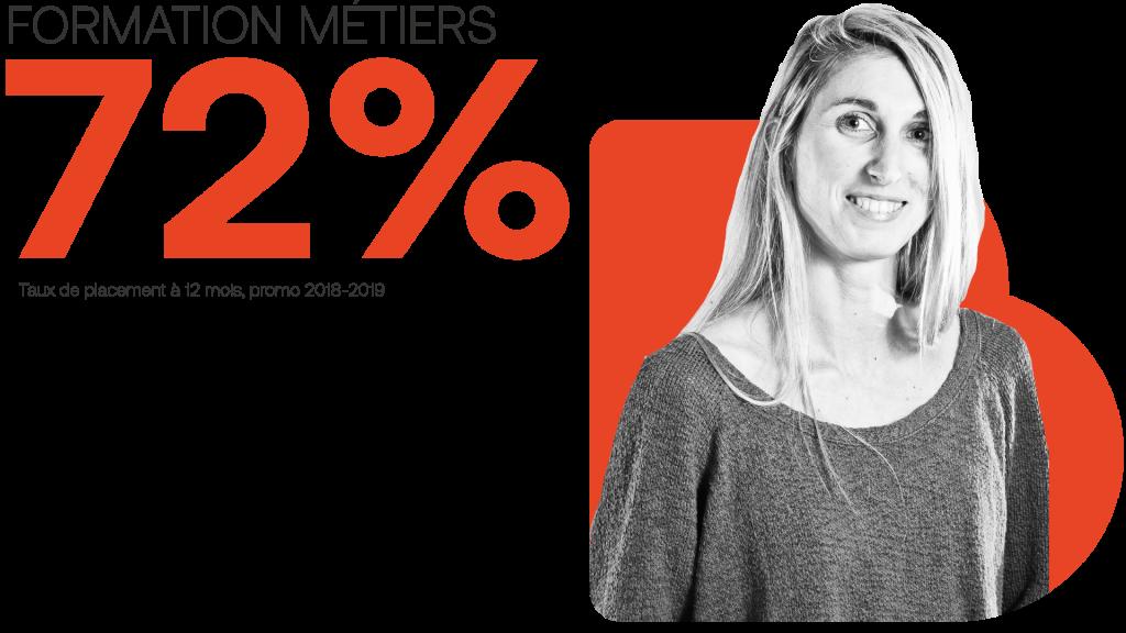 Taux de placement des Formations Métiers : 72%. Taux de placement à 12 mois, promo 2018-2019