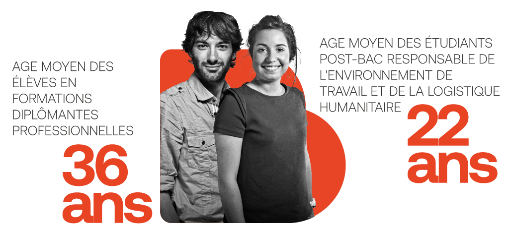 Age moyen - Formations métiers 36 ans / Formation post-bac : 22 ans